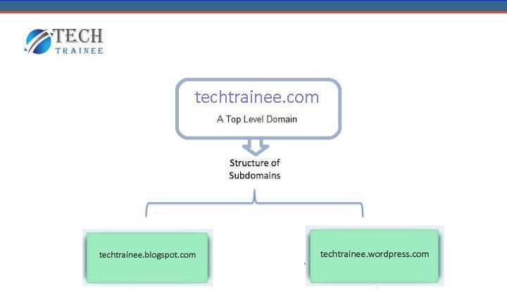 top level domain vs free domain